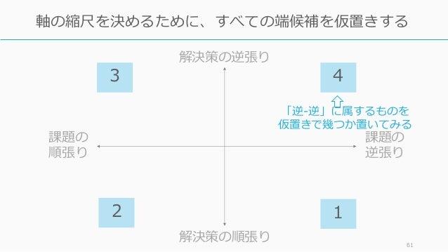 61 軸の縮尺を決めるために、すべての端候補を仮置きする 課題の 逆張り 課題の 順張り 解決策の逆張り 解決策の順張り 2 1 「逆-逆」に属するものを 仮置きで幾つか置いてみる 3 4