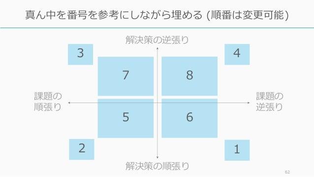 62 真ん中を番号を参考にしながら埋める (順番は変更可能) 課題の 逆張り 課題の 順張り 解決策の逆張り 解決策の順張り 2 1 3 4 5 6 7 8