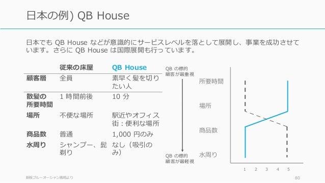 ⽇本でも QB House などが意識的にサービスレベルを落として展開し、事業を成功させて います。さらに QB House は国際展開も⾏っています。 新板ブルーオーシャン戦略より 80 ⽇本の例) QB House 従来の床屋 QB Hou...