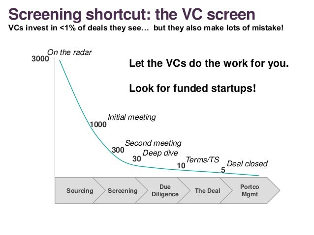 Screening shortcut: the VC screen VCs invest in <1% of deals they see… but they also make lots of mistake! Sourcing Screen...