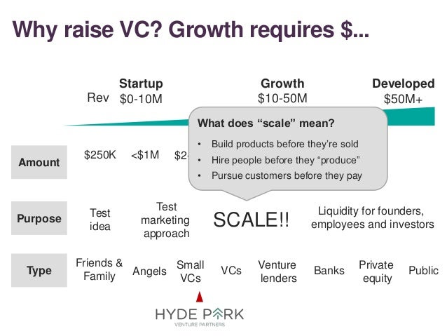 Why raise VC? Growth requires $... 14 Startup $0-10M Growth $10-50M Developed $50M+ Amount Type Purpose Friends & Family A...