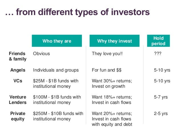 … from different types of investors 15 Who they are Hold period Why they invest Friends & family Angels VCs Venture Lender...