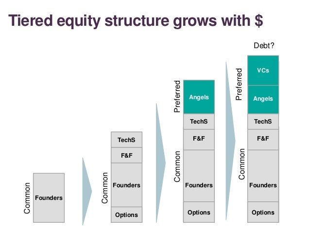 Tiered equity structure grows with $ 16 Founders Founders Angels Common Common Options F&F Founders Options F&F Common Ang...