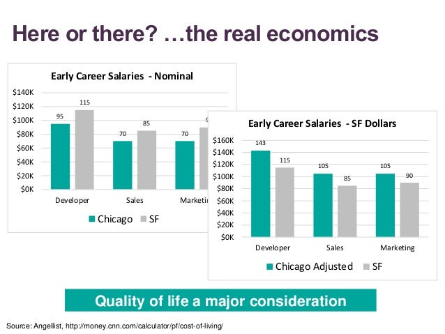 Here or there? …the real economics Source: Angellist, http://money.cnn.com/calculator/pf/cost-of-living/ 95 70 70 115 85 9...