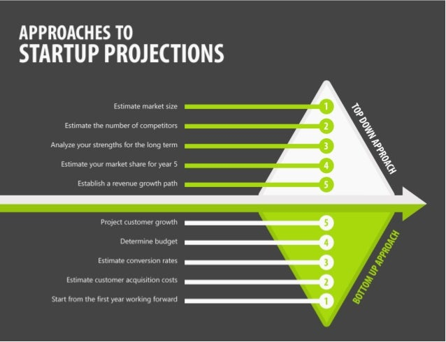 startup projections  how to start