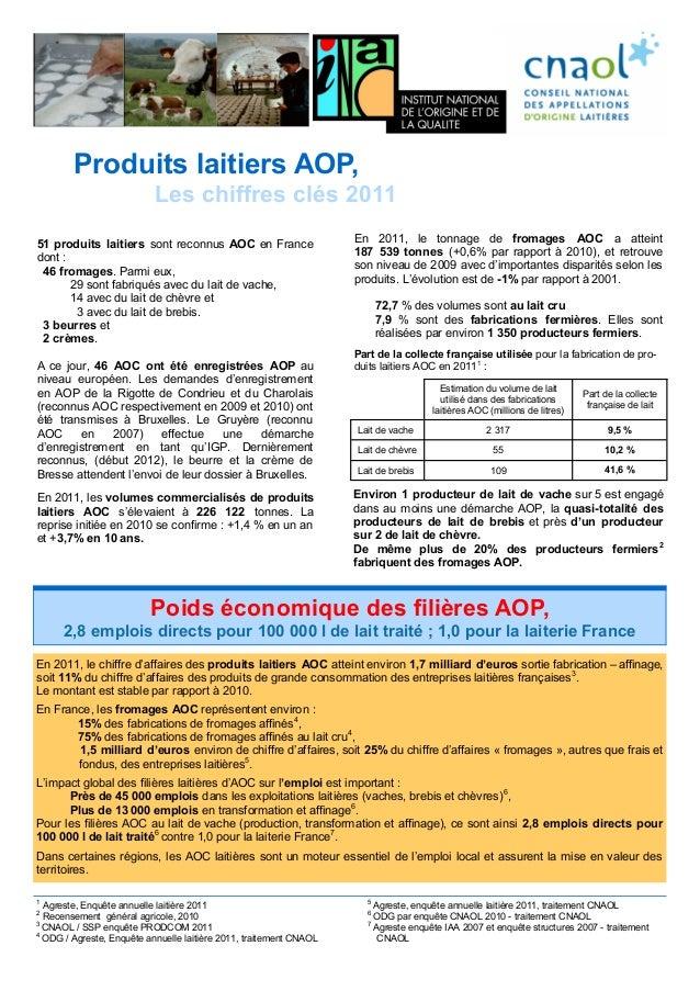 Produits laitiers AOP,                           Les chiffres clés 201151 produits laitiers sont reconnus AOC en France   ...