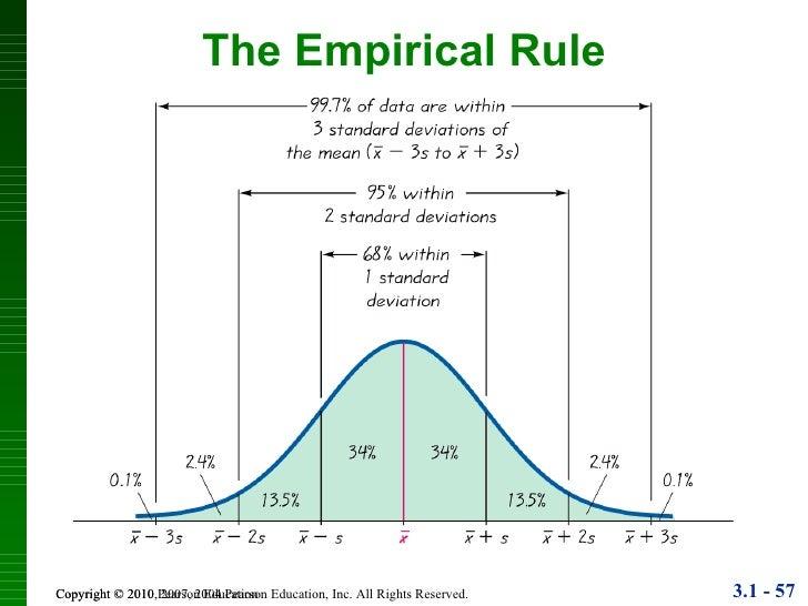 empirical rule in statistics