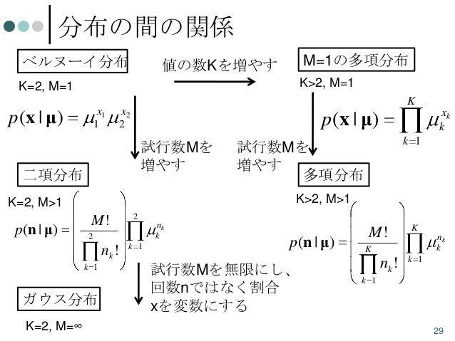 分布の間の関係 ベルヌーイ分布  M=1の多項分布  値の数Kを増やす  K>2, M=1  K=2, M=1  p(x | μ)  x1 1  K  x2 2  p(x | μ) 試行数Mを 増やす  二項分布 M!  2 nk k  2  ...
