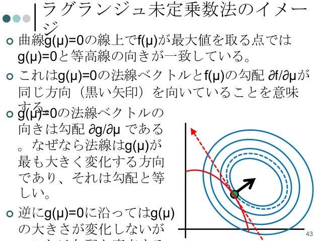 ラグランジュ未定乗数法のイメー ジ  曲線g(μ)=0の線上でf(μ)が最大値を取る点では g(μ)=0と等高線の向きが一致している。  これはg(μ)=0の法線ベクトルとf(μ)の勾配 ∂f/∂μが 同じ方向(黒い矢印)を向いていることを意...