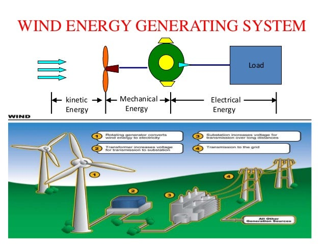 Wind Turbine System : Statcom control scheme for power quality improvement of