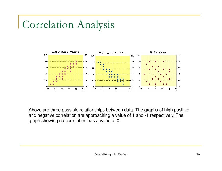 how to find correlation between two pieces of data