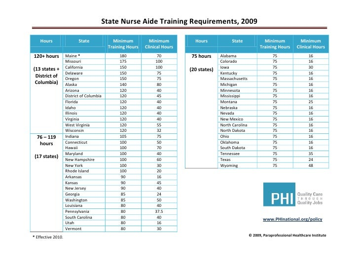State Nurse Aide Training Requirements, 2009      Hours                  State             Minimum          Minimum       ...