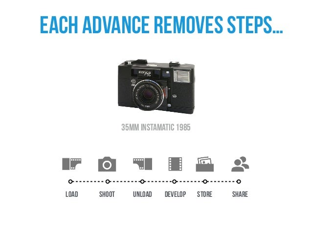 Shoot Store Share and simplifies the process canon digital 2000