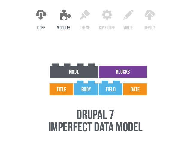 FOCUS ON EXPERIENCES 2 drupal 8  allows us to