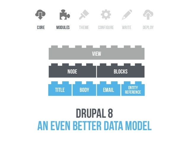 game changer drupal 8 WILL BE a