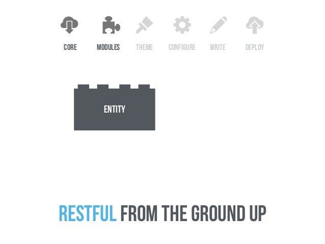 beta: Start porting modules • APIs stable • Still some time for feedback • Not ready for production betaalpha  releases x...