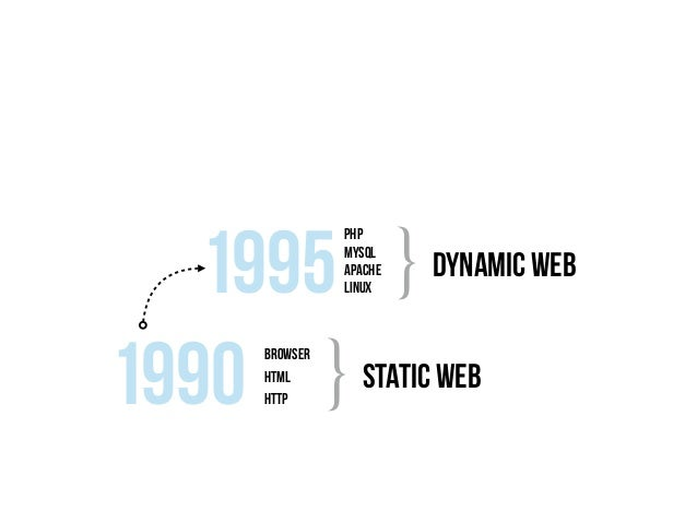 The assembled web made the journey many times simpler content deploycore modules configuretheme