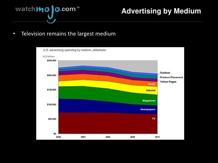 State of Online Video 201006 Slide 2