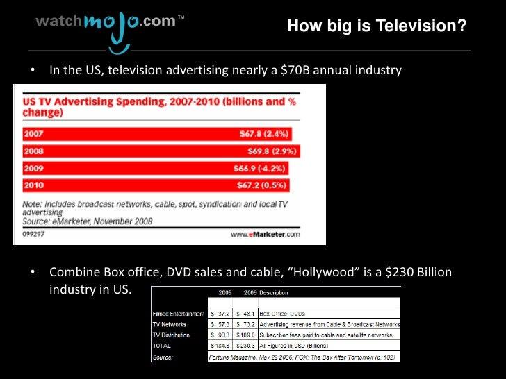State of Online Video 201006 Slide 3
