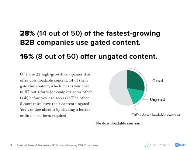 State of Sales & Marketing: 50 Fastest-Growing B2B Companies12 Of those 22 high-growth companies that offer downloadable c...
