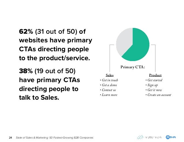 State of Sales & Marketing: 50 Fastest-Growing B2B Companies24 62% (31 out of 50) of websites have primary CTAs directing ...