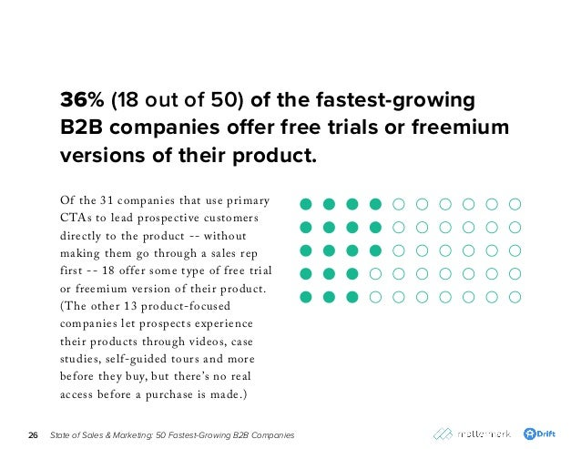 State of Sales & Marketing: 50 Fastest-Growing B2B Companies26 Of the 31 companies that use primary CTAs to lead prospecti...