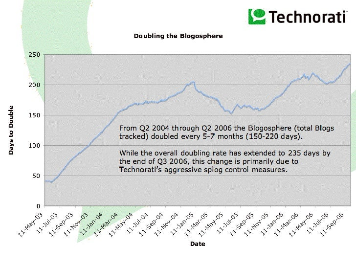 State of the Blogosphere - Q3 2006 Slide 2