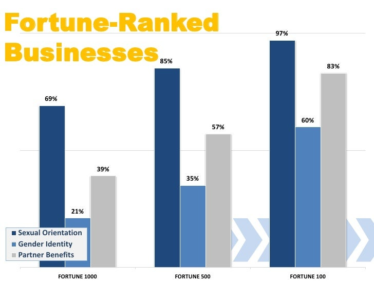 Fortune-Ranked                                          97%   Businesses                    85%                           ...