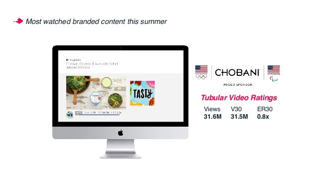 Most watched branded content this summer Tubular Video Ratings Views 31.6M V30 31.5M ER30 0.8x
