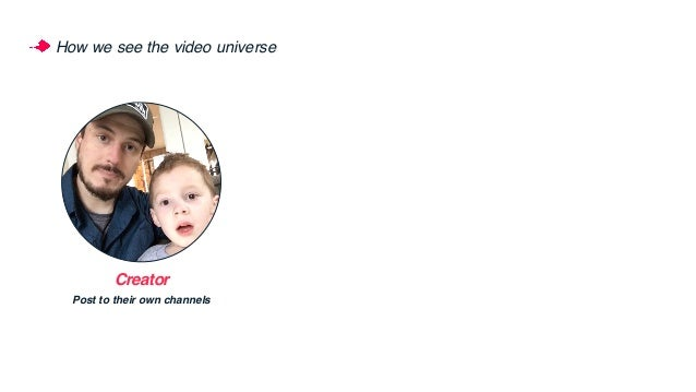 How we see the video universe Creator Post to their own channels