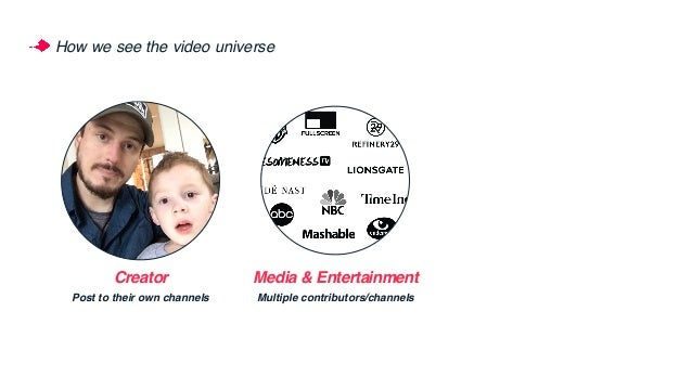 How we see the video universe Creator Post to their own channels Media & Entertainment Multiple contributors/channels