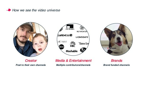 How we see the video universe Creator Post to their own channels Media & Entertainment Multiple contributors/channels Bran...