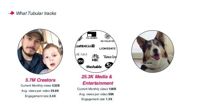 What Tubular tracks 5.7M Creators Current Monthly views 532B Avg. views per video 29.8K Engagement rate 2.4X 25.3K Media &...
