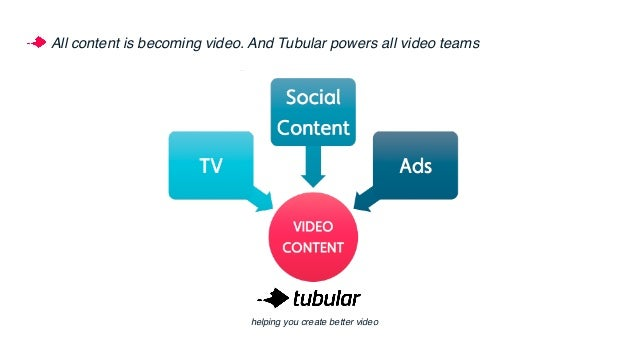 #1 Everyone needs a social video strategy