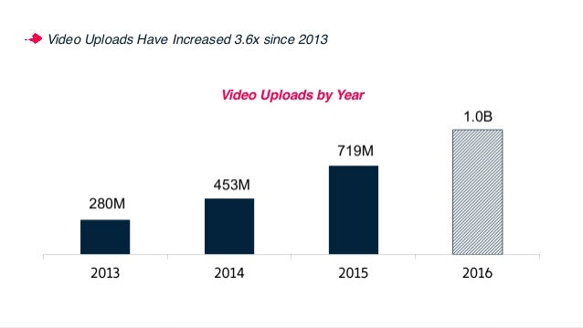 kevin - can we update?Number of Video Publishers Has Increased 2.6x since 2013 Video Publishers by Year