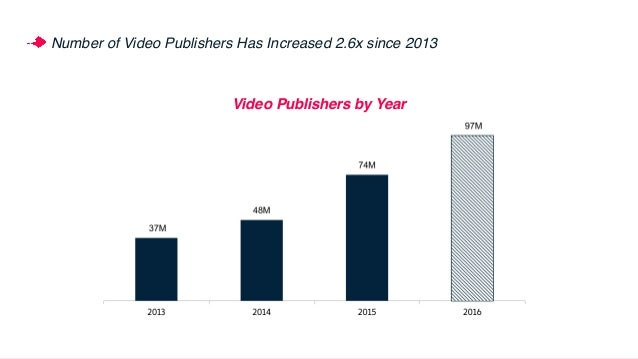 350B 595B 20B 80B Media companies have adopted online video fast In 2016: Total Video Views up 1.7x Media Co. Video Views ...