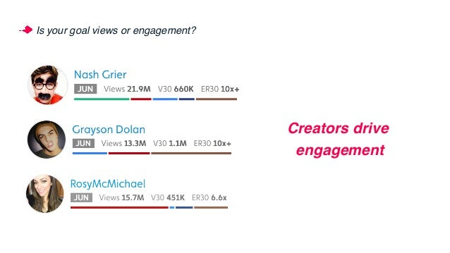 Is your goal views or engagement? Media companies drive views