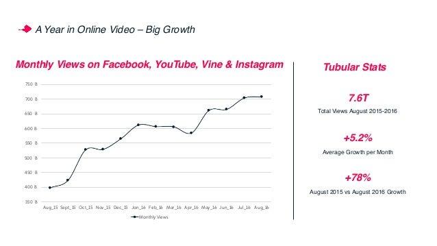 A Year in Online Video – Big Growth 350 B 400 B 450 B 500 B 550 B 600 B 650 B 700 B 750 B Aug_15 Sept_15 Oct_15 Nov_15 Dec...