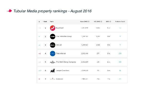 Top brands in Tubular rankings
