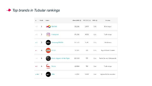 Top beauty brands in Tubular rankings