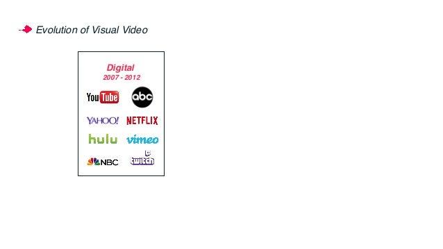 Evolution of Visual Video v 2007 - 2012 Digital
