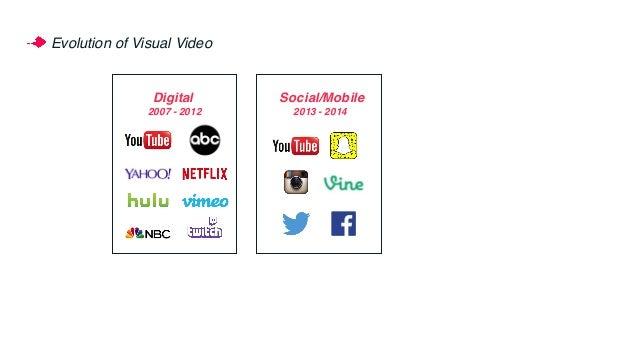 Evolution of Visual Video Social/Mobile 2013 - 2014 v 2007 - 2012 Digital