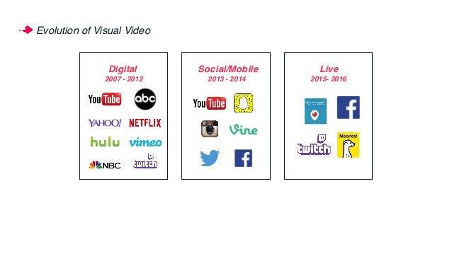 Evolution of Visual Video Social/Mobile 2013 - 2014 v 2007 - 2012 Digital 2015- 2016 Live
