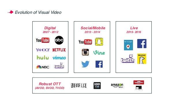 Evolution of Visual Video Social/Mobile 2013 - 2014 v 2007 - 2012 Digital 2015- 2016 Live vRobust OTT (AVOD, SVOD, TVOD)