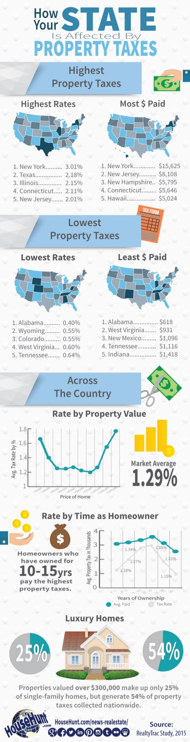 lléil STAT E  ls Affected By  PROPERTY TAXES  Highest Rates Most S Paid       1, Newvork , ,,, ,,, , , , 3_o10/0 1. New Yo...