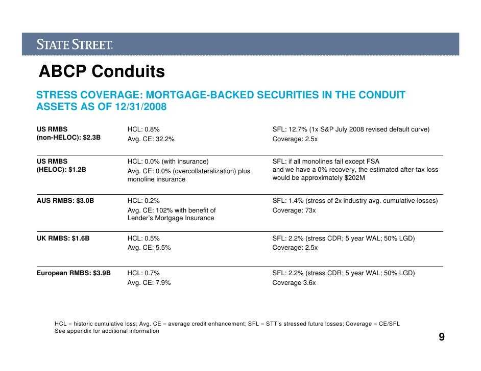 State street asset backed commercial paper 9 abcp conduits greentooth Choice Image