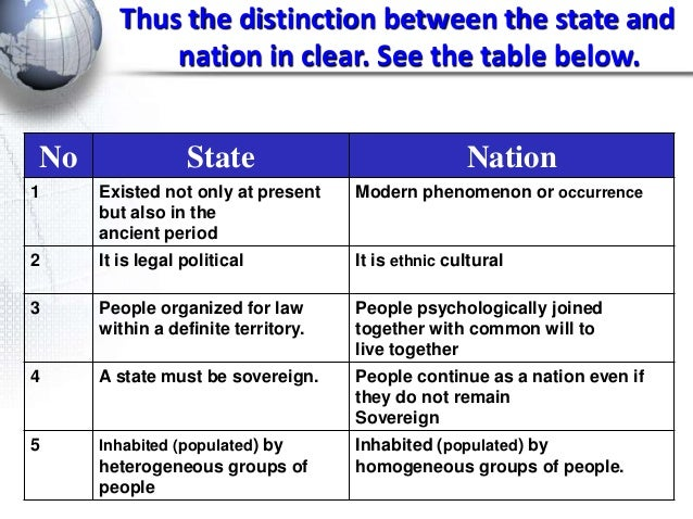 Distinction Between Society, Nation, State, and Government