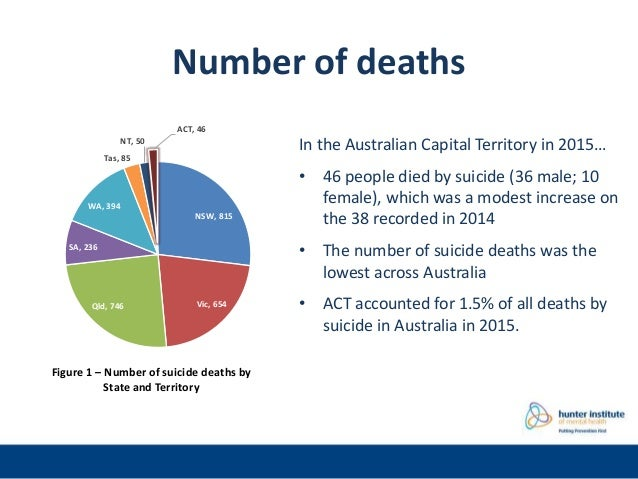 Australian State and Territory suicide data 2015