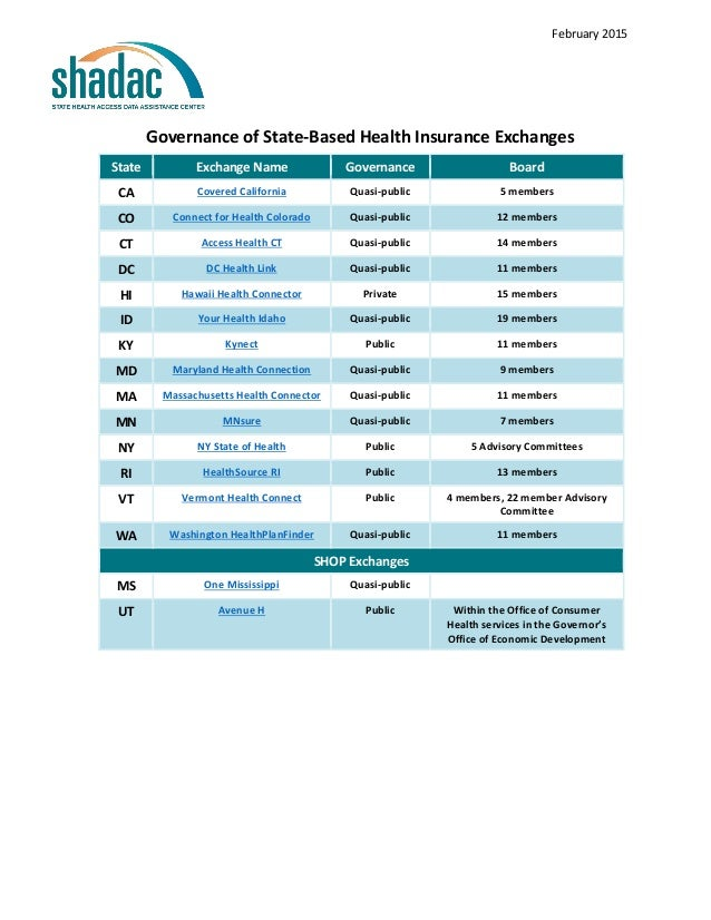 February 2015 State Exchange Name Governance Board CA Covered California Quasi-public 5 members CO Connect for Health Colo...