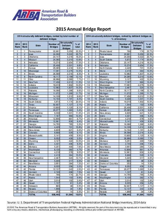 © 2015 The American Road & Transportation Builders Association (ARTBA). All rights reserved. No part of this document may ...